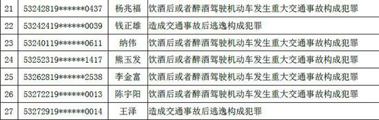 今年7月云南47人被终生禁驾 酒后驾车肇事比例占五成以上