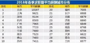 37城平均招聘薪酬出炉        2018年第一季度,北京平均招聘薪酬为10197元,排名第一。