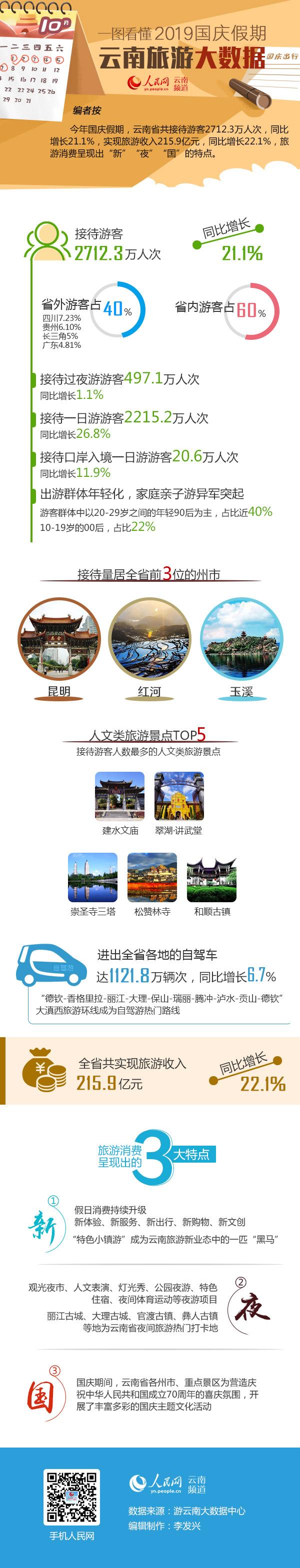 一图看懂2019国庆假期云南旅游大数据