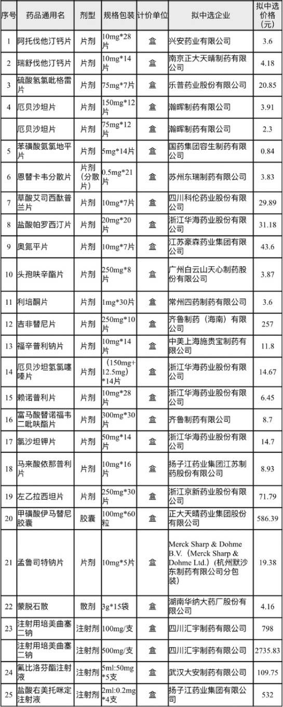 云南25种集中采购药品大降价降幅