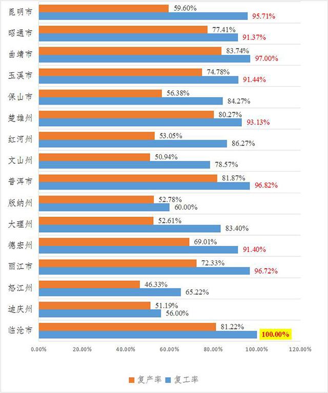 云南省4315家规模以上工业企业已复工3919家 复工率超过九成