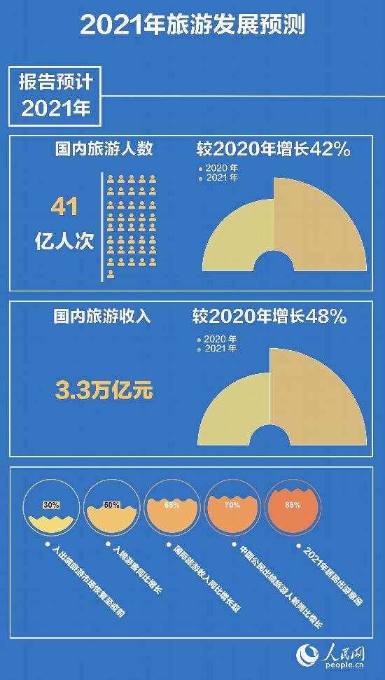 中国旅游研究院:预计2021年国内旅游人数41亿人次