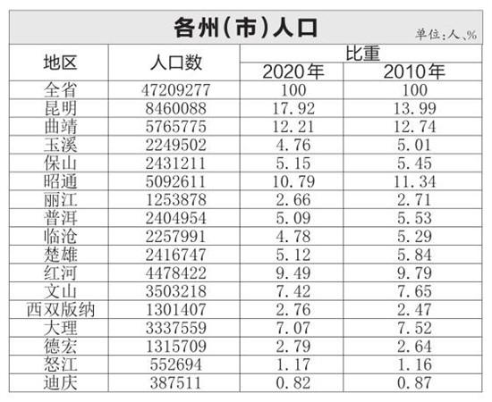 云南省人口有多少_云南省人口数达4720.9万人 各少数民族人口占33.12